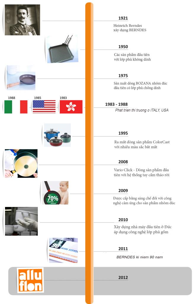 Lịch sử Berndes